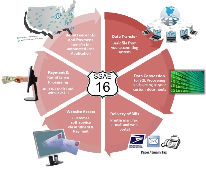Disaster Recovery Document Processing Phoenix AZ - Document processing system